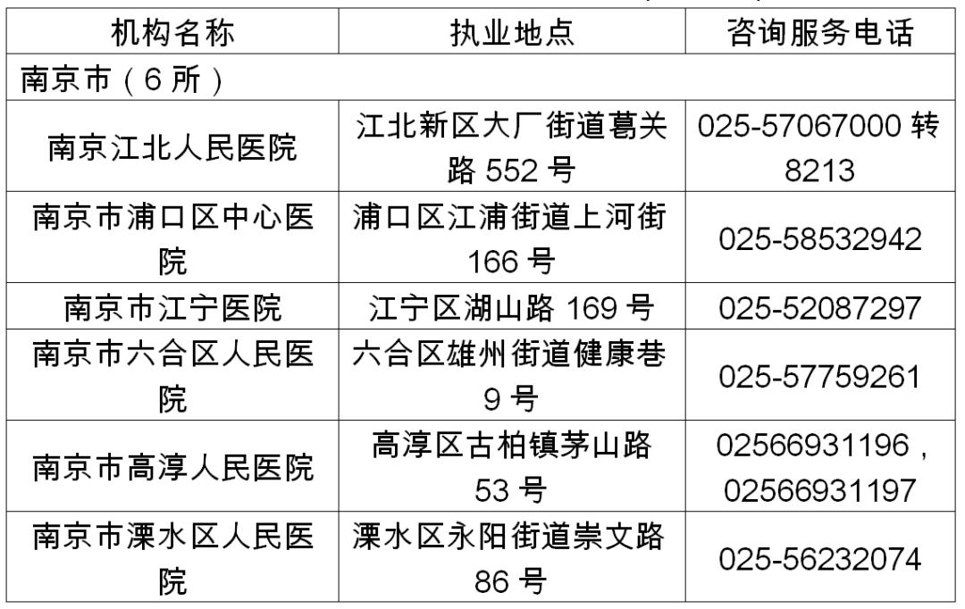 江苏省结核病定点医疗机构名单公布!
