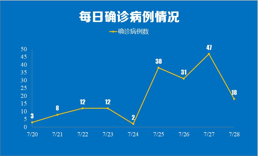 南京新增病例轨迹公布,涉及超市,棋牌室…