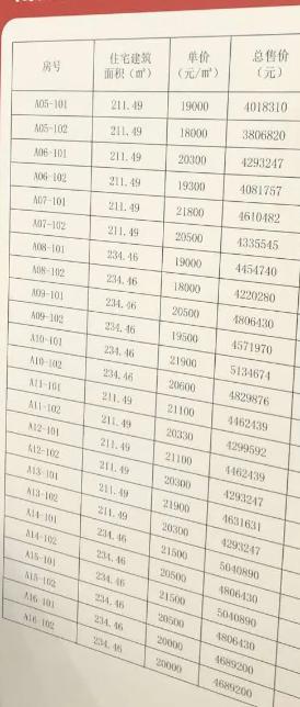 最高单价21900元/㎡,沭阳又一楼盘房价曝光