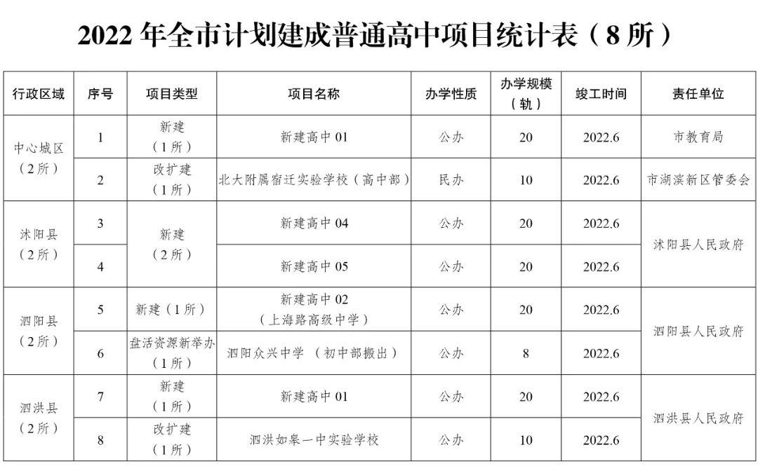 2021沭阳将新建3所高中,涉及南湖路高中、慧仁中学、杭州路高中……