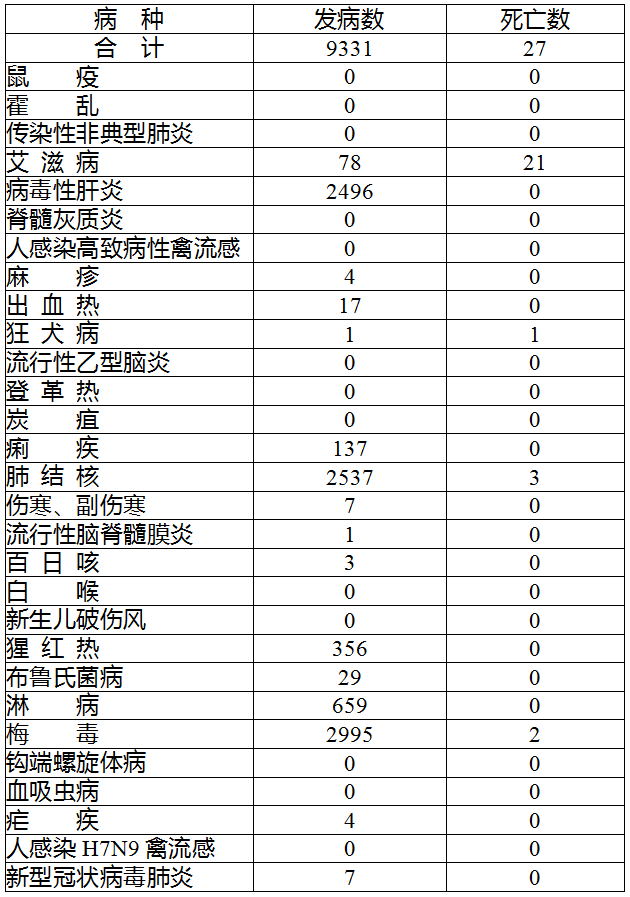 沭阳人警惕!全省传染病发病共9331例 死亡27人!