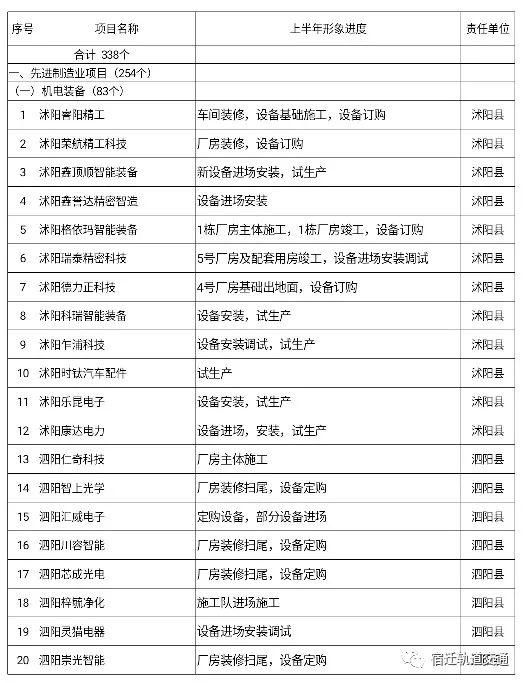 刚发布!沭阳京态文旅城、城北游乐园…最新进展!