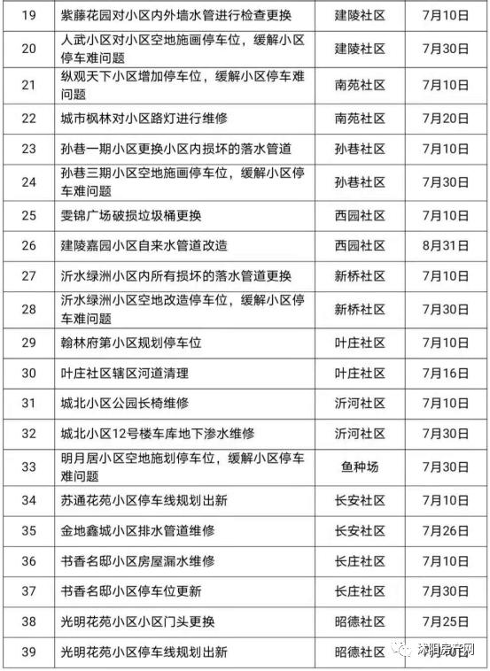 沭阳最新项目清单出炉!涉及沭城、南湖、七雄等乡镇街道