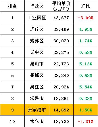 超半数下跌!江苏13市房价曝光