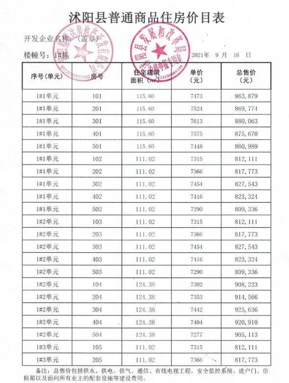 住宅均价7419元/㎡!沭阳城东瑞祥状元府楼盘价格公布!附户型图